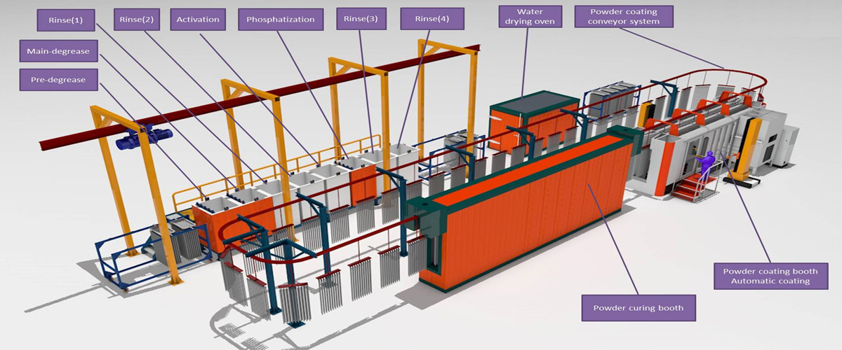 powder coating line flow chart